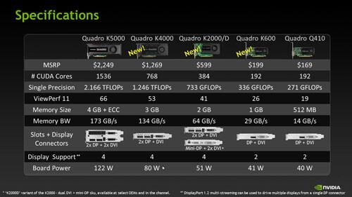 Новая линейка GPU NVIDIA® Quadro® на архитектуре NVIDIA® Kepler®