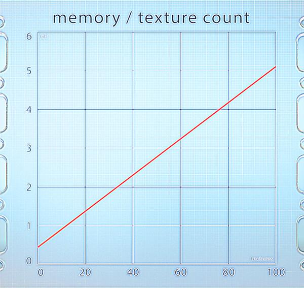 chart08_textureMem_2vLow.jpg