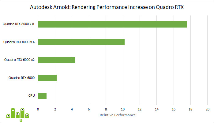 arnold-rtx-performance.png