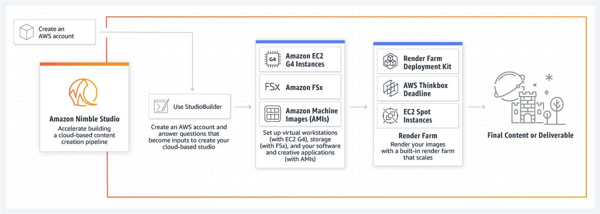 product-page-diagram_Amazon-Nimble-Studios_HIW.6caa735f13a97f8065630be746c36ef8bd1638c5.png