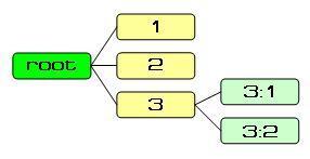 Древовидная структура